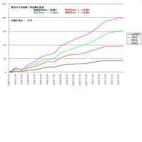 最近の不調の月次グラフです