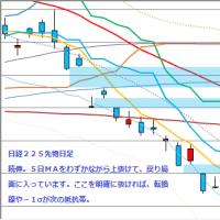日足 日経225先物・米国・ドル円  2012/5/23