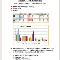 10月度アンケート集計結果報告