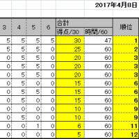 第14回詰将棋解答選手権初級戦・一般戦成績(広島会場)