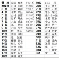 平成28年度第2回電友福井ゴルフコンペの開催