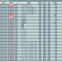 今日の成績12/20sub串刺し(T_T)