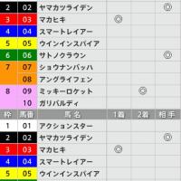 2/12【京都記念[GⅡ]】[3連単][3連複]的中!予感