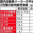 日欧EPA 日本車メーカー、韓国勢に逆襲 失地回復へEU輸出攻勢