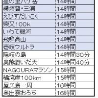 チャレンジ富士五湖~100k12時間半