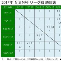 ☆ 4/16 の試合結果 ☆