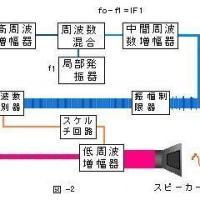 TOITAの「航空無線通信士受験塾」第20期工学第5章FM送受信機 (5)FM受信機の構成