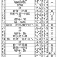 2016年9月4日(日)宝塚教室