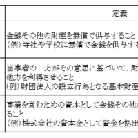 東京オリンピック 開催費用 小池都知事 負の遺産 負のレガシー 会場見直し 予算 3兆円 都政改革本部