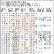 浅草→日光一般列車で