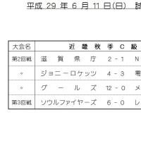 試合結果 6/11 (成年C級)
