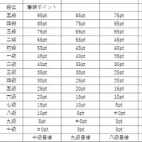 日本四人将棋連盟アマレート戦運営規約