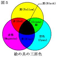 色材の3原色