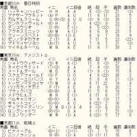 「フェブラリーS 」未掲載7頭のカバラ暗示とWIN5対象レースのカバラ暗示