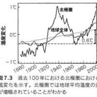 CO2地球温暖化説の嘘=京都議定書は直ちに破棄すべきだ!(2008/10/28)