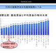 日本の最低賃金は世界最低レベル^_^;