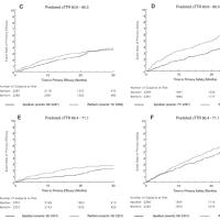 心房細動に対する新しい抗凝固療薬エリキュースの臨床試験のワーファリン群の脳出血が多すぎる件(その3)