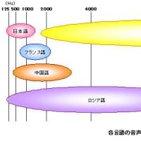 聴こえの周波数と補聴器の使用