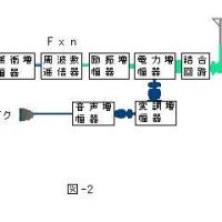 TOITAの「航空無線通信士受験塾」第20期工学第4章DSB送受信機  (2)DSB送信機の構成その2