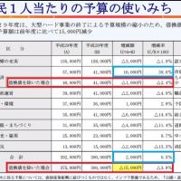 市民一人当たりの借金16000円も増加、表の見方に注意して下さい。