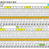 今朝(1月22日)の東京のお天気:晴れ、1月の温度統計、(1月の作品:祈願の坐像)