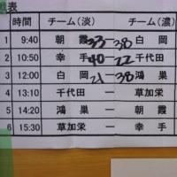 トーナメント大会初日結果