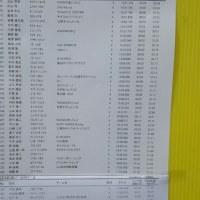 ロードバイクシーズンですね~野洲川守山クリテリウム