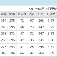 ★【広島32年ぶり11連勝】・・・・・12連勝した84年は球団最後の日本一!?