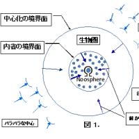 統合に向かう宇宙 (3) - エネルギー -