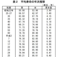 平均寿命 男女とも過去最高 !!