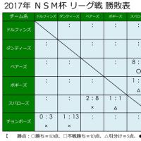 ☆ 4/23 の試合結果 ☆