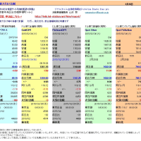 (一般用)  円換算大引け比較 金▼3、白金△5、原油▼169