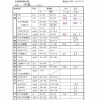 伽羅の肝炎&脳卒中&甲状腺障害日記(23)