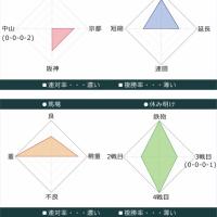 宝塚記念2017出走馬データ 1枠1番ミッキーロケット