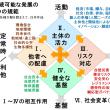 持続可能な発展の6つの規範