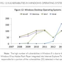 Windows 8は安全か?