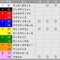4/2【大阪杯[GⅠ]】[3連単][3連複]的中!予感