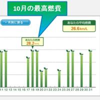 クラウン燃費報告【2013年式クラウンアスリートS(ハイブリッド)】