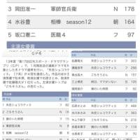 冬クール4冠おめでとう!日刊ドラマグランプリ、年間投票も28日お昼まで!