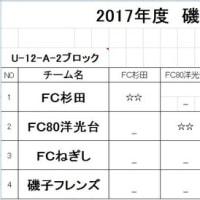2017年度横浜市磯子区少年サッカー大会(U12-A-2ブロック)星取表&対戦表