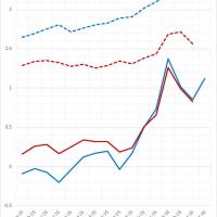 アメリカ、インフレ率2%越えが視野に