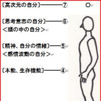 人間の構造と(今)の理念Ⅱ