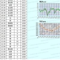 3月21日 アメダスと天気図。