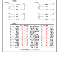 [大会結果]宇部市中学校錬成会