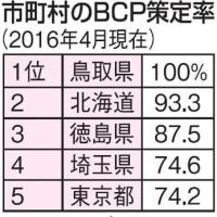 岡山県内自治体BCP策定進まず。