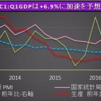 中国の第1四半期GDP、10-12月期を上回る伸び率も