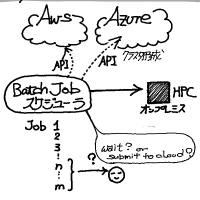 オンデマンドHPCという可能性 CycleComputing CycleCloud