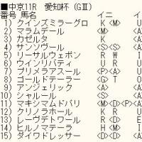 「愛知杯」のカバラ暗示付き出馬表