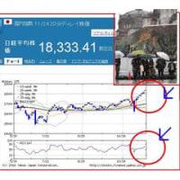 季節外れの初雪と株高コントラスト!?