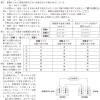 大学入試センター試験・化学 2